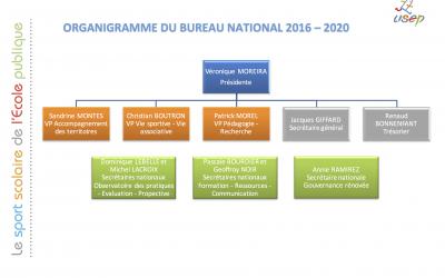 Organisation des commissions nationales et groupes de travail