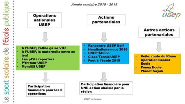 Actions nationales 2018-2019